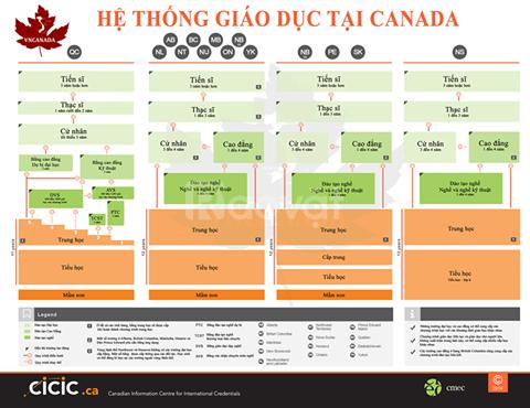Tìm hiểu hệ thống giáo dục Canada