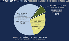 Tiết kiệm 10.000 USD khi đầu tư EB5 vào dự án Hudson Yards giai đoạn 3