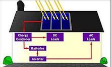 Mô phỏng hoạt động của giải pháp năng lượng mặt trời độc lập