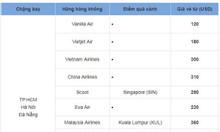 Chút kinh nghiệm khi đi máy bay qua Đài Loan