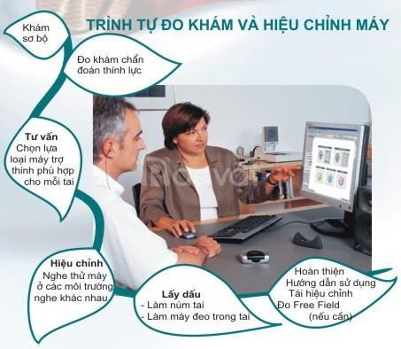 Trung tâm máy trợ thính Cát Tường Thanh Hóa