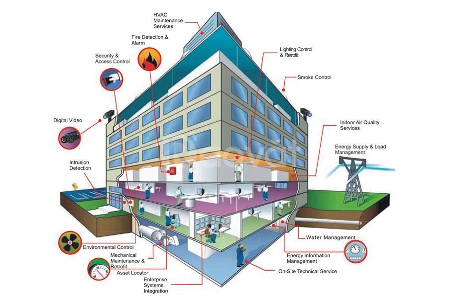 Tư vấn, thiết kế và thi công hệ thống điện nhẹ tại TPHCM (ảnh 4)