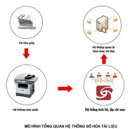 Hộp hồ sơ lưu trữ, kệ sắt lưu trữ địch vụ lưu trữ