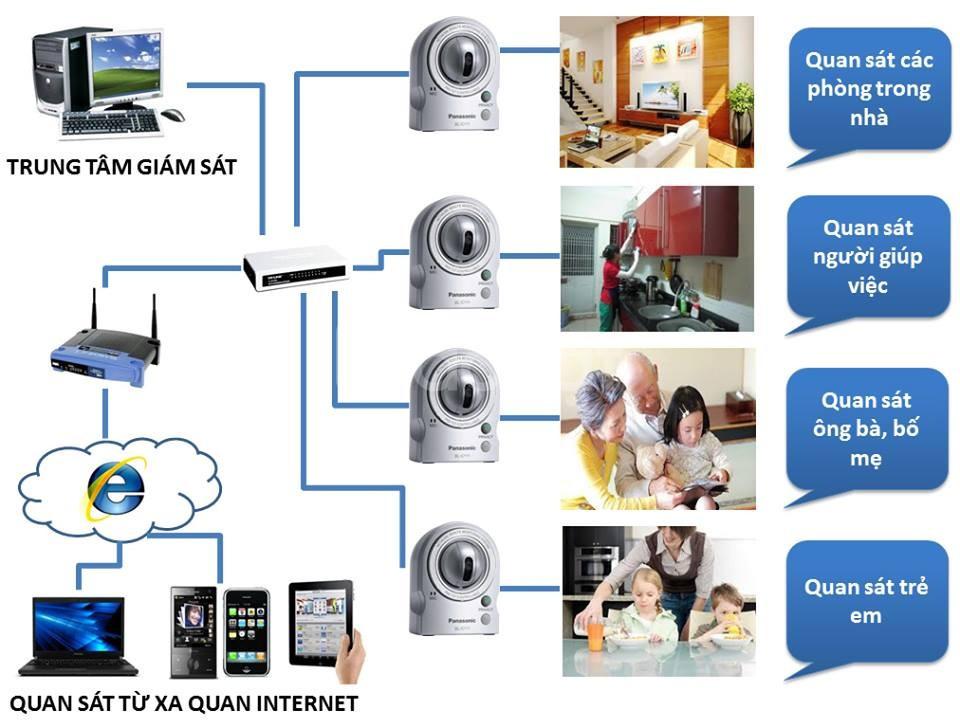 ICT chuyên lắp đặt hệ thống an ninh giá rẻ Phan Thiết