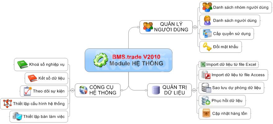 Phần mềm quản lý bán hàng, phần mềm bán hàng tổng thể Vsoft