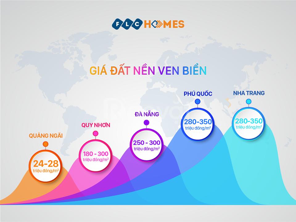Đất biển giá 11 triệu/m2 nhận cơ hội đầu tư