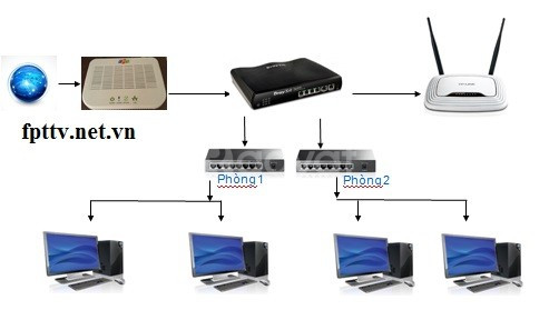 IT sửa mạng tại nhà, Hà Nội