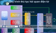 Tuyển sinh khai hải quan điện tử - Hà Nội, Bắc Ninh, Hồ Chí Minh.....