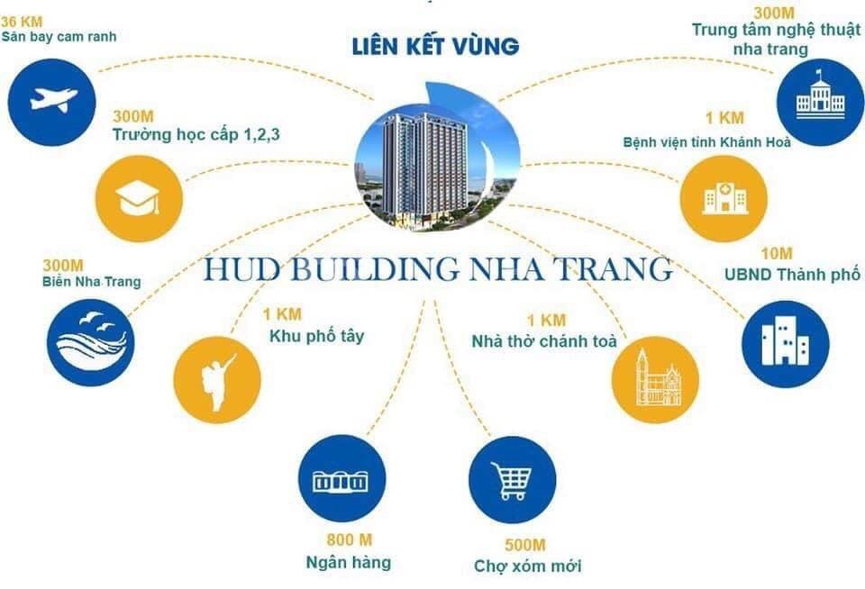 Chính chủ cần bán căn hộ Hud Building Nha Trang, view đẹp, giá rẻ