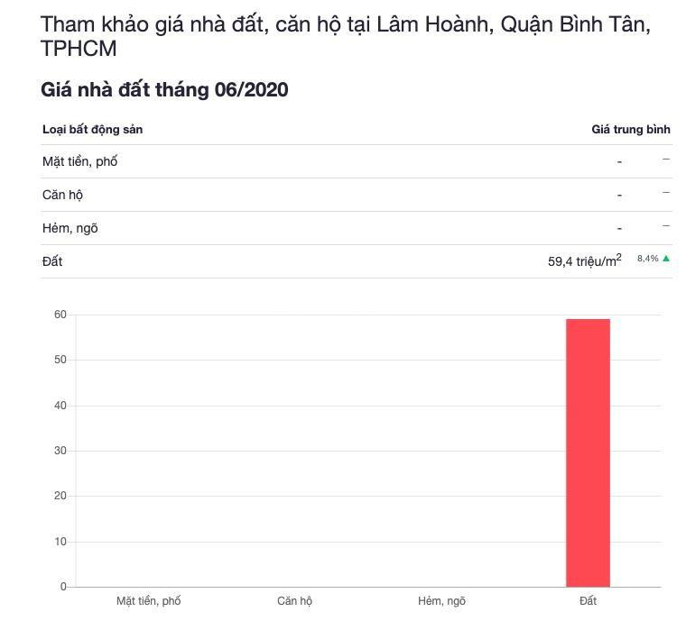 Vợ chồng tôi về Bắc cần bán gấp 2 lô đất nền đường Lâm Hoành 54triệu/m