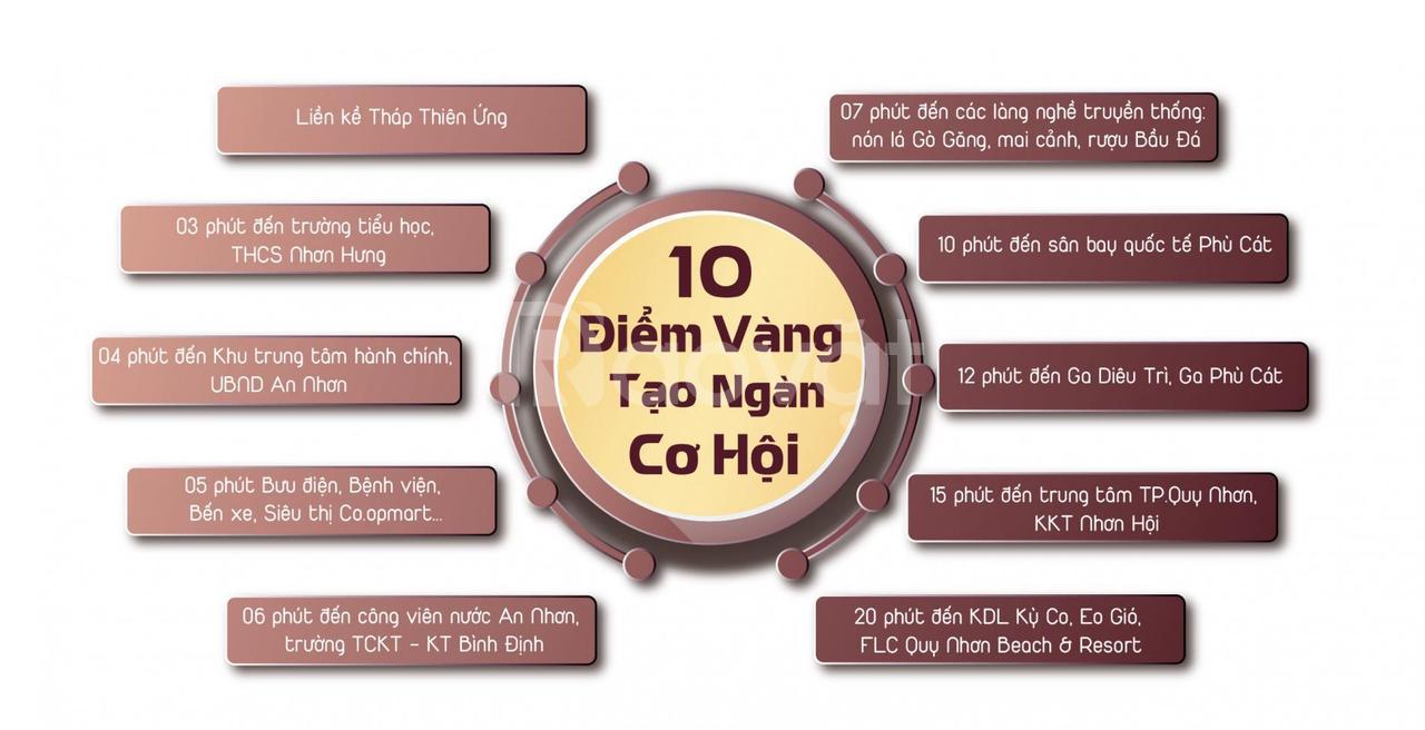 Tổng hợp 3 dự án BĐS được mong đợi tại Bình Định