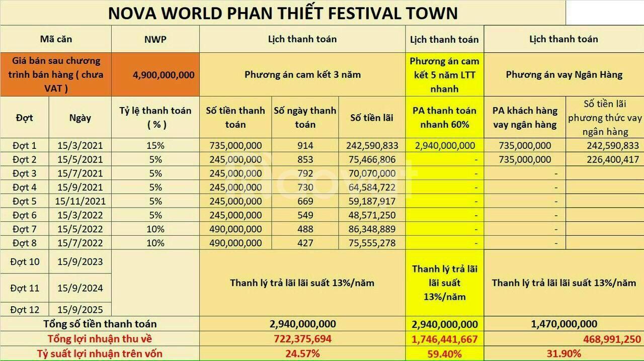 Nova World Phan Thiết cam kết thuê 39%/3 năm