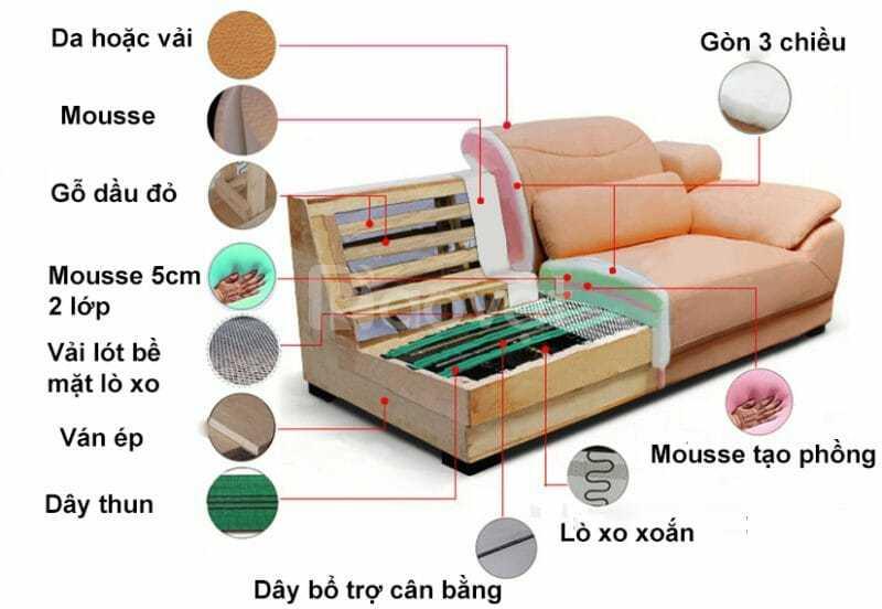 Đặc điểm nổi bật của ghế sofa nhập khẩu Ý